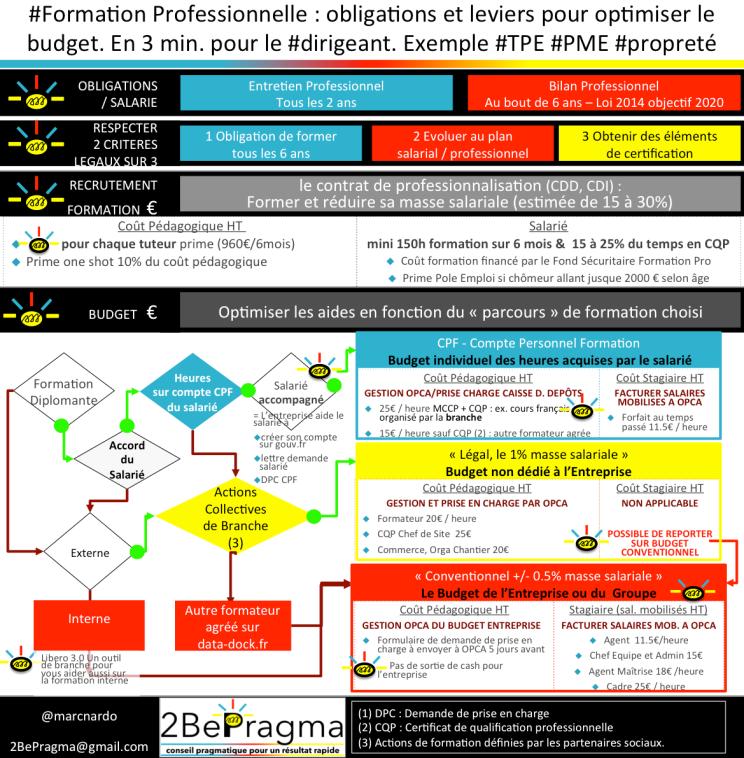Formationprofessionnelle Obligations Et Leviers Pr Optimiser Le
